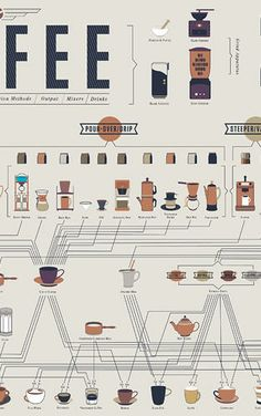 1 | Infographic: How To Make Every Coffee Drink You Ever Wanted | Co.Design | business + design