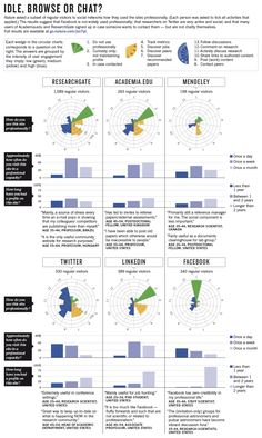 Online collaboration: Scientists and the social network : Nature News & Comment
