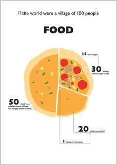If the world were a village of 100 people #FOOD via @TobyNgDesign pic.twitter.com/c4nFjURJO1