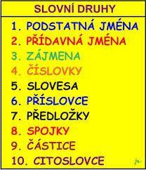 slovní druhy - Hledat Googlem Czech Republic, Periodic Table, Language, Education, School, Literatura, Fruit And Veg, Periodic Table Chart, Periotic Table