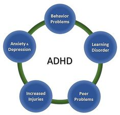 Attention-Deficit/Hyperactivity Disorder (ADHD) often occurs with other disorders. About 2 in 3 of children with ADHD referred to clinics have other disorders as well as ADHD. Nonverbal Learning Disability, Learning Disabilities, Stages Of Acceptance, College Semester, Sources Of Stress, Attention Deficit Disorder, Information Overload, Anxiety In Children, Adhd Kids