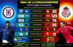 #Infografia #CruzAzul y #Toluca a la final de la #Concachampions2014 vía @Carla Villegas Mina Comparativo del desempeño de ambas escuadras durante la #LigaDeCampeones de la #Concacaf2014.
