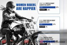 Harley-Davidson Study: Women Who Ride Feel Sexier & Happier