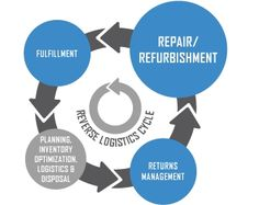 A view of Reverse logistics #management cycle...... #Telecommunication  Visit here : http://ccom.in/