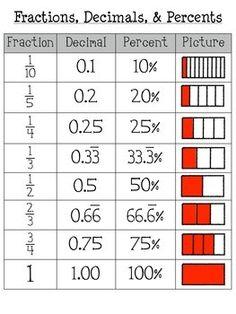 Fraction, Decimal, Percent, & Model Poster
