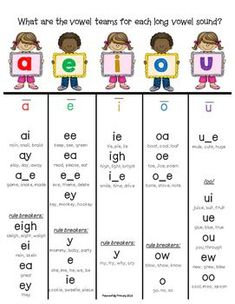Teaching long vowel sounds can be tricky! This anchor chart is for posting in your classroom, in your writing center, and in students' writing notebooks. Phonics Chart, Phonics Rules, Phonics Lessons, Spelling Rules, Jolly Phonics Activities, Physical Activities, Phonics Reading, Teaching Reading, Reading Comprehension
