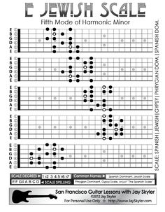 Jazz (Ascending Melodic) Minor Scale Guitar Fretboard Patterns- Chart, Key of A. ** Discover even more by going to the image link Guitar Scale Patterns, Guitar Scales Charts, Guitar Chords And Scales, Guitar Chord Chart, Spanish Guitar Scales, Jazz Guitar Chords, Music Theory Guitar, Guitar Sheet Music, Guitar Songs
