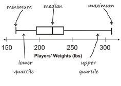 Using NBA Statistics for Box & Whisker Plots