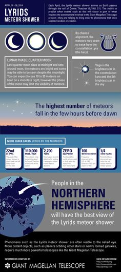 Learn more about the annual Lyrid meteor shower. Credit: @gmtelescope