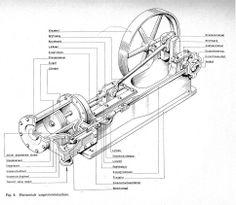 - James Watt staat bekend als uitvinder van de stoommachine. Toch bestonden in 1736 overal in Engeland stoommachines. Dat waren nog primitieve apparaten. Ze verspilden veel energie, hadden dus zelf veel steenkool nodig, en konden alleen een op-en-neergaande beweging maken.