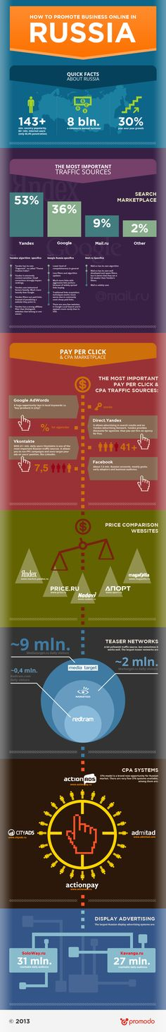 How to Promote Business Online in Russia