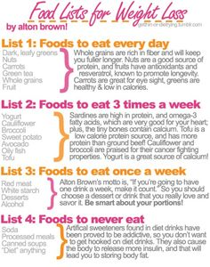 Very smart way to incorporate healthy foods into a diet and leave out the ones not necessary. lifestyle-fitness