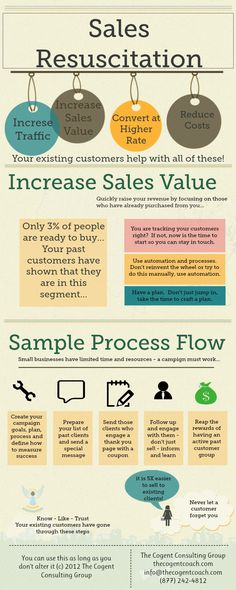 Sales Resuscitation In Small Business Marketing