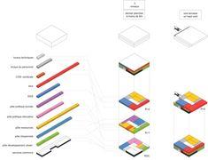 prostorska veličina posameznih sklopov - vizualna primerjava