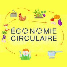 Twitter, Circular Economy, Food Waste
