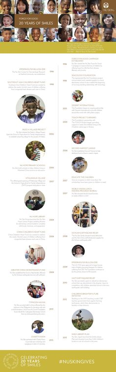 This year Nu Skin celebrates 20 years of giving. Take a look at some of our Force for Good highlights from the past 20 years! Nu Skin, Best Foundation, 20 Years, Charity, Highlights, The Past, Finding Yourself, Social Media, Children