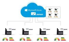 Über Cloud Computing können alle Produktions- und Betriebsdaten einzelner Linien, Werke und Standorte zusammenfließen. Jetzt kann in der Cloud mit der entsprechenden Software-Lösung der Mehrwert aus den Daten geschöpft werden - in Echtzeit und ohne Volumenbegrenzung.