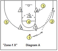 2-3 Zone Offense Plays - Coach's Clipboard #Basketball Coaching