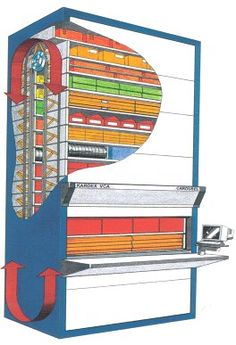 Vertical & Horizontal Carousel Manufacturers/Distributors in Australia and New Zealand | Systore Australia