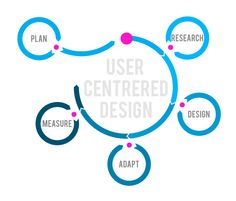 User centered design is a fairly new design concept which involves real users throughout the design process. Design Thinking, Magazine Design, What Is Human, User Centered Design, Seo Company, Understanding Yourself, Design Process, Web Development