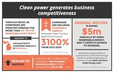There's a strong business case for clean energy.