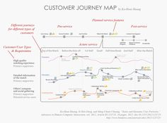 Customer journey map for multi-type personas/users/customers