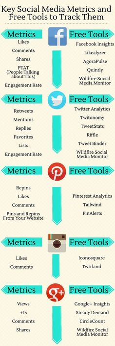 Key Social Media Metrics and Free Tools To Track Them  | Visit us @ www.topindigixpert.com #socialmedia #socialmediamarketing #socialmediatips #socialmediamanagement #socialmediamanager #socialmediatricks #smm #seo #seoservices #seocompany #digitalmarketing #facebook #facebookmarketing #growthhacking #socialmediatips #socialmediastrategy #socialmediaupdates #linkedin #linkedmarketing #contentmarketing #contentstrategy #copywriting #TopinDigiXpert