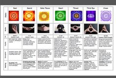 Complete Chakra Chart, All-In-One Chakra Chart (front and back legal size)this comprehensive chart illustrates all the Symbols And Attributes