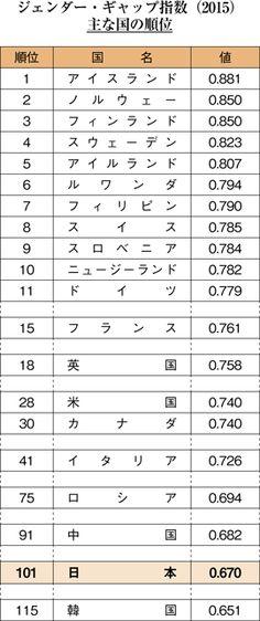 ジェンダー・ギャップ指数(2015)主な国の順位