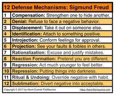 Sigmund Freud 12 Defense Mechanisms & Self-Esteem Issues . Freud Psychology, Psychology Notes, Psychology Studies, Abnormal Psychology, Psychology Degree, School Psychology, Psychology Facts, Psychology Courses, Forensic Psychology