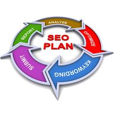 The present of #SEO anytime is sure to #change, So in #SEO always #plan for the #future.