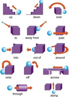 English grammar - Prepositions of place.: