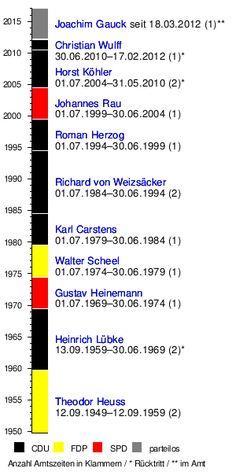 Bundespräsident (Deutschland) – Wikipedia