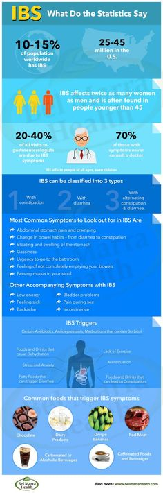 irritable bowel syndrome research papers Controlled trial of hypnotherapy in the treatment of severe refractory irritable-bowel syndromethe best studies in this research above paper by whorwell and.