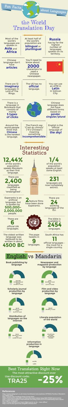 World's Fun Translation Facts #Infographic #Facts #Language