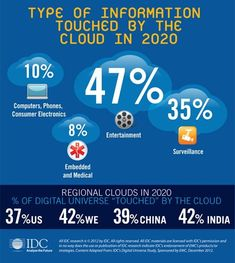 Data in touched by Cloud computing (Infographic) Employer Branding, Recruitment Agencies, Cloud Based, Cloud Computing, Big Data, About Uk, Computer Tips, Universe, Medical