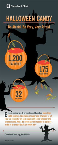 Even a modest stash of Halloween candy could contain more than 1,200 calories, 175 grams of sugar and 32 grams of fat.