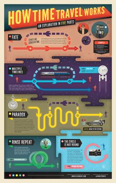 A chart that explains time travel in Lauren Beukes' The Shin.-A chart that explains time travel in Lauren Beukes' The Shining Girls An infograph about different rules of time travel and the consequences.
