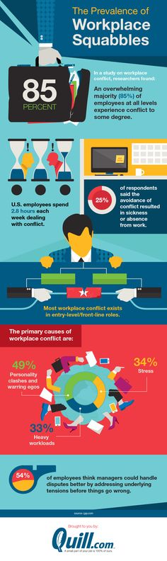 The Prevalence Of Workplace Squabbles #Infographic #Career