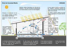 Pérez Lacasa Arquitectos: Luis de Garrido, arquitecto