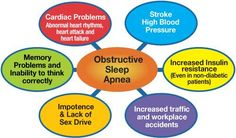 Untreated #Sleep #Apnoea can cause all of this and much more......