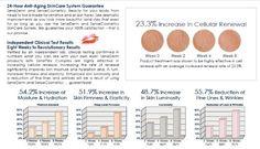 Clinical Results of SeneGence Revolutionary Skin care!