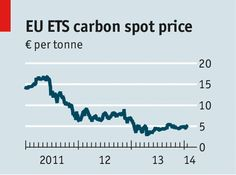 European climate policy: Worse than useless (The Economist)