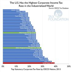 The U.S. Has the Highest Corporate Income Tax Rate in the OECD | Tax Foundation