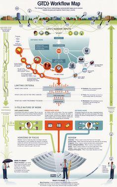 Infográfico de produtividade GTD