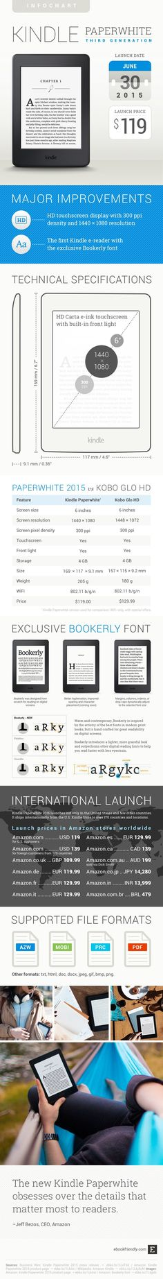 In this infographic you'll find everything you need to know about the new #Kindle Paperwhite
