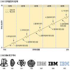 조직발전의 5단계 - IBM