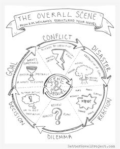 www.helpingwritersbecomeauthors.com wp-content uploads 2014 09 The-Overall-Scene-Structure-by-Better-Novel-Project-821x1024.png