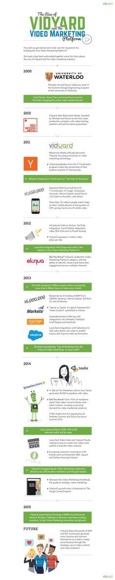The Rise of Vidyard and the Video Marketing Platform #infographic #Marketing #VideoMarketing