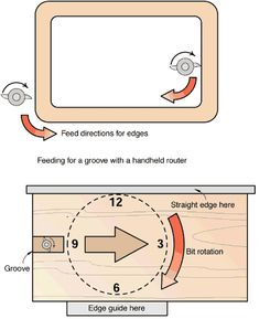 Correct feed direction for the router.